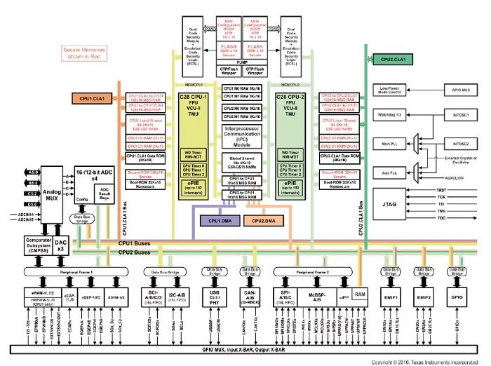 Nové paradigma v automatizaci vytvořené pomocí pokročilých mikrokontrolérů
