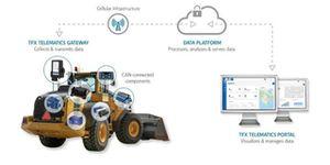 Nový vzdálený monitorovací systém TFX společnosti Eaton umožňuje rozhodování na základě dat, což zlepšuje dobu provozu a produktivitu strojů