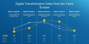 Pandemie nutí firmy zvládnout za pár měsíců to, co by jinak trvalo roky, 80 % podniků urychlilo digitální transformaci
