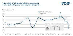 Koronavirus sráží německé výrobce obráběcích strojů o 29 % ve 3. čtvrtletí.