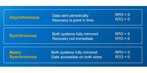 Dell EMC PowerStore Metro Node přináší automatické zajištění kontinuity provozu