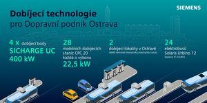 Siemens dodá dobíjecí řešení pro nové ostravské elektrobusy