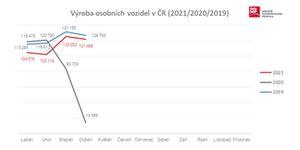 Navzdory komplikacím dotahuje český autoprůmysl předkrizové hodnoty